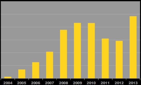 nomadgr_lifetime_statistics_unique_visitors